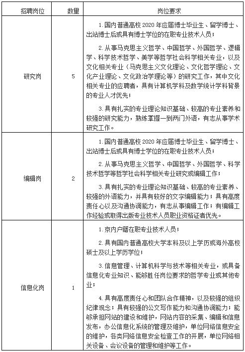 中国社会科学院哲学研究所2020年下半年专业人才招聘公告